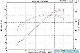 Suzuki Gsxr1000 K4 Dyno Graph