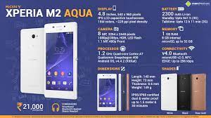Fast Facts about Sony Xperia M2 Aqua