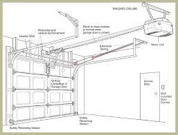 idc garage door standard extension garage door springs