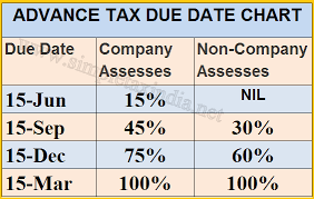 Tax Chart 7starseservices