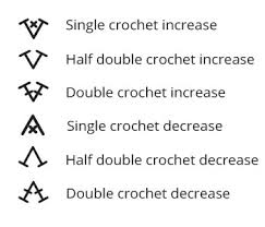 Crochet Chart Symbols Learn How To Read A Crochet Chart Or Pattern Diagram With