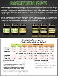 Terpinator Feed Chart Best Home Kitchen Features Plant And Root Enzymes 7 000 Active Units Of Per