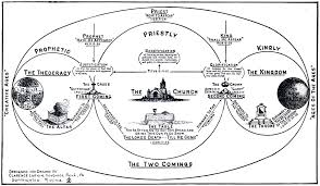 Rapture Vs Second Coming Chart Chapter 4 The Second Coming Of Christ Dispensational