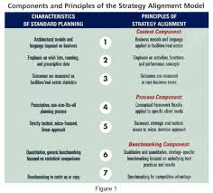 strategic planning frameworks the strategy alignment model principles for enhancing real estate