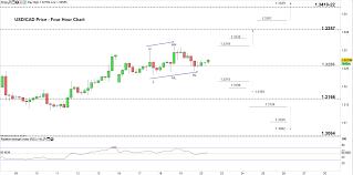 Usd Cad Chart Usd Price Vs Canadian Dollar Risks Of Reversal