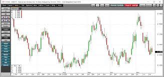 Natural Gas Futures Chart Why I Remain Bullish On Natural Gas Investing Com