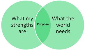 Venn Diagram Purpose Purpose Venn Diagram Human Business