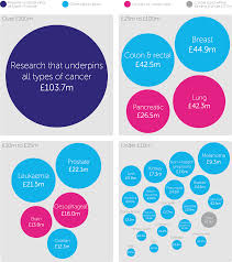 Facts And Figures About Our Research Funding Cancer