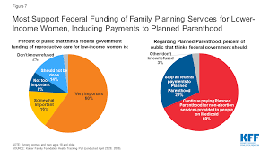 Planned Parenthood Services Chart Financing Family Planning Services For Low Income Women The
