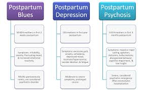 types of postpartum mood and anxiety disorders postpartum depression types of postpartum mood and anxiety disorders