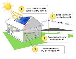 a diagram of solar energy facbooik com Solar Panel Diagram With Explanation best 25 how solar panels work ideas only on pinterest how solar How Do Solar Panels Work
