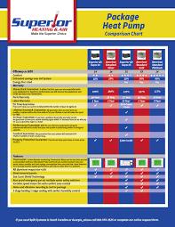 Heat Pump Comparison Chart Superior Heating Air Inc