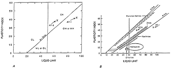 Casagrande Chart Bulletin 2130 Chapter 1 Figure 3