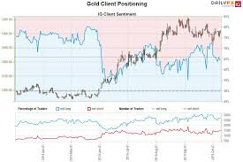 Chart Gld Gold Price Targets Xau Usd Rally Grinds At Resistance Gld
