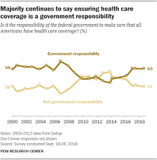 Um Health Chart 60 In Us Say Health Care Coverage Is Governments