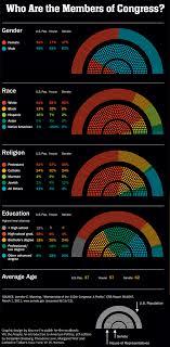 Congressional Demographics Graphic Sociology