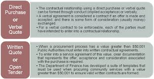 Community Services Contract Management Practice Guide