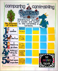 Common Core Standards Anchor Charts Anchoring The Standards Teaching Documenting The Common