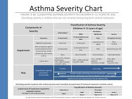 Asthma Severity Chart Pediatric Ppt Improving Asthma Outcomes Though Education Powerpoint