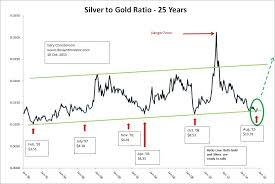 Investing Silver Chart Green Light Silver Investing Com