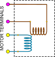 how stepper motors work the motor has 4 terminals the two yellow terminals the colors i use are not according to standards are for powering the horizontal coils