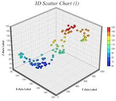 Chartdirector Chart Gallery 3d Scatter Charts