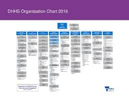 Dhhs Organisational Chart Office For Disability Update Ppt Download