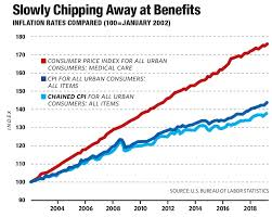 Food Stamp Price Chart Benefits On The Line The American Prospect