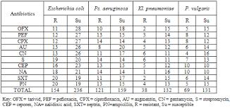 Gram Positive Antibiotics Chart Antibiotic Resistance Profile Of Gram Negative Bacteria