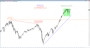 Weekly Trend Chart Trend Reversal Candlestick Pattern Brooks Trading Course