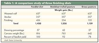 Cattle Implant Comparison Chart Legume Finished Beef Hay And Forage Magazine