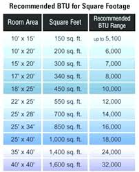 Ac Room Size Chart India Best Ac In India Archives 91airconditioners