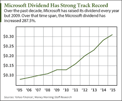 Microsoft Dividens Expect A Microsoft Dividend Hike In September Nasdaq Msft