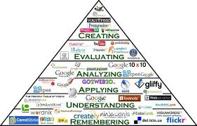 Fabulous An Interactive Blooms Taxonomy Pyramid Each Space