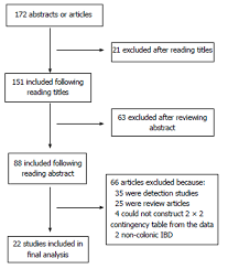 Colonic Lesion Characterization In Inflammatory Bowel