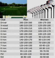 7 Iron Swing Speed Chart What Is The Average Amatuer Golf Swing Speed What Is The