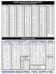 Decimal Equivalent Conversion Chart Decimal Equivalent Conversion Chart Shanghai Industrial Tool