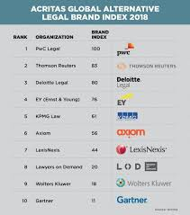 Big 4 Dominate As Law Firm Alternatives Press Their Brands The