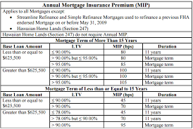 Fha mortgage insurance premium chart Mortgage Insurance Why Do I Need To Have It And What Is It Good For Uptown Mortgage