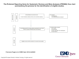 The Preferred Reporting Items For Systematic Reviews And