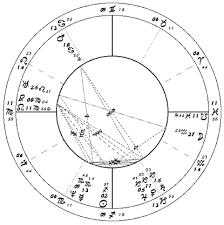 John F Kennedy Jr Astrology By Hassan Jaffer