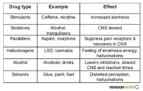 Drugs Out Of System Chart Drugs Biology Gcse Revision