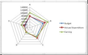 Radar Chart Excel Example How To Create Radar Chart Spider Chart In Excel