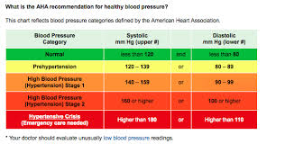 Blood Pressure Basics Hunter 2019 Notes And Things