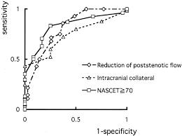 Reappraisal Of Flow Velocity Ratio In Common Carotid Artery