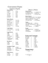 Conversion Charts Lesson Plan For 7th Grade Lesson Planet
