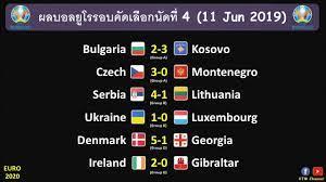 ผลบอลยูโร2020รอบคัดเลือก นัดที่4 : สเปนดุจริง | เดนมาร์กโหดจัง |  โปแลนด์ใส่ไม่ยั้ง (11 Jun 2019) | เว็บไซต์นำเสนอ ข้อมูลเกี่ยวกับกีฬา -  POPASIA - เนื้อเพลง, คอร์ดเพลงใหม่ๆ | #1 ประเทศไทย