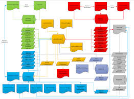 System Data Flow Chart Faq Is There A Unanet System Data Flow Diagram