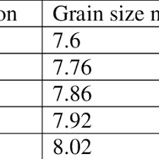 Grain Size Number Chart Related Keywords Suggestions
