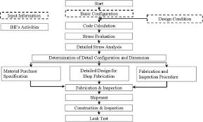 Flow Chart For Ihis Activities Of Steel Pcv
